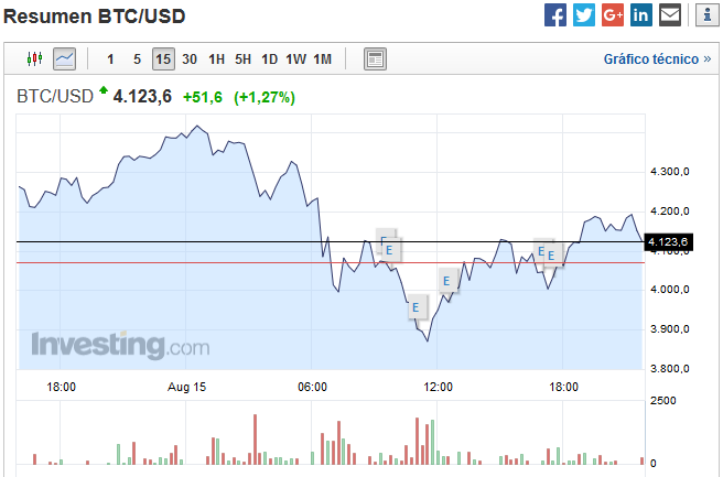 bitcoin-sigue-creciendo